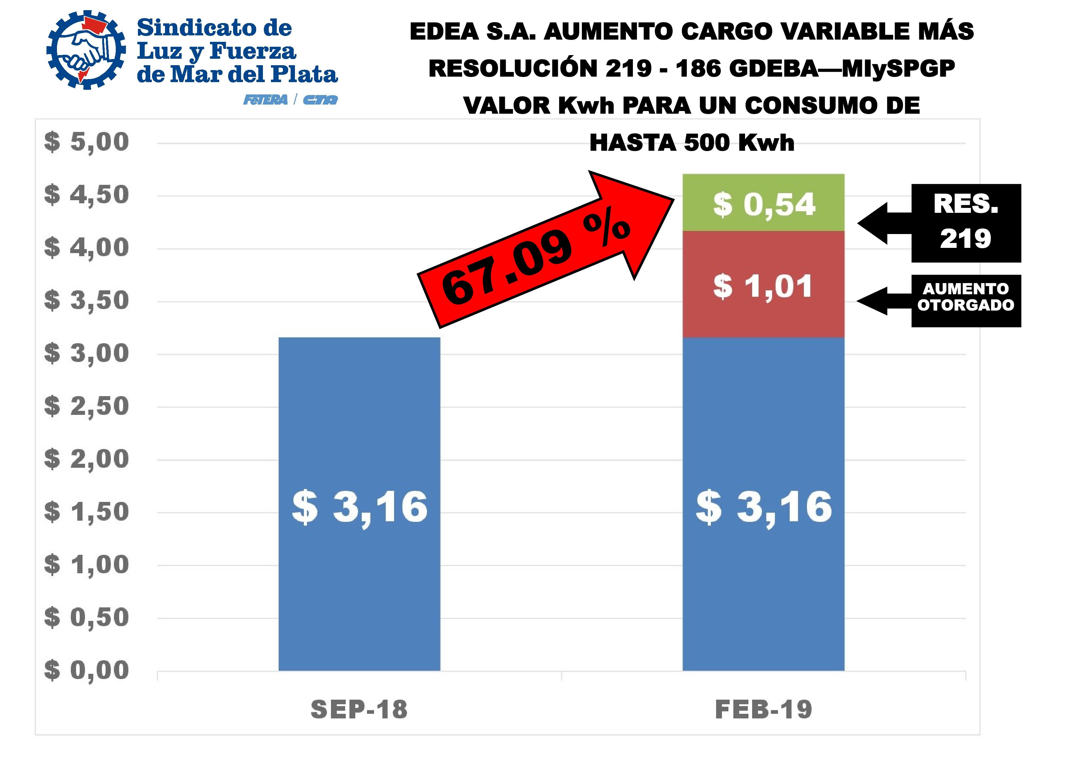 EL ORGANISMO DE CONTROL OBLIGA A EDEA S.A. A DEVOLVER EL DINERO MAL COBRADO A LOS USUARIOS
